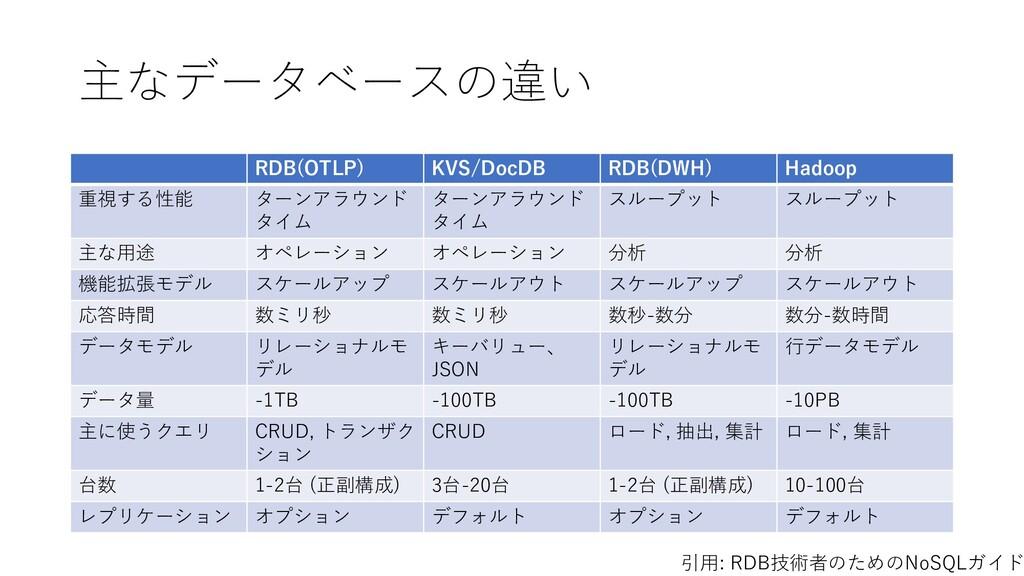 主なデータベースの違い RDB(OTLP) KVS/DocDB RDB(DWH) Hadoop...