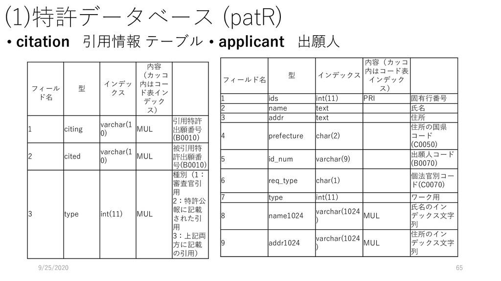 (1)特許データベース (patR) • citation 引用情報 テーブル 9/25/20...