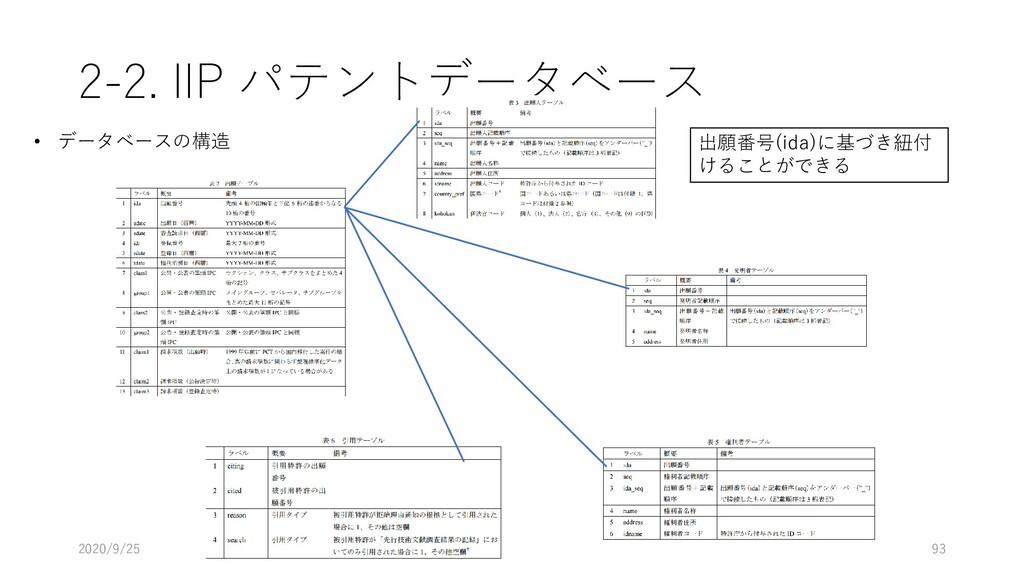 2-2. IIP パテントデータベース 2020/9/25 93 • データベースの構造 出願...