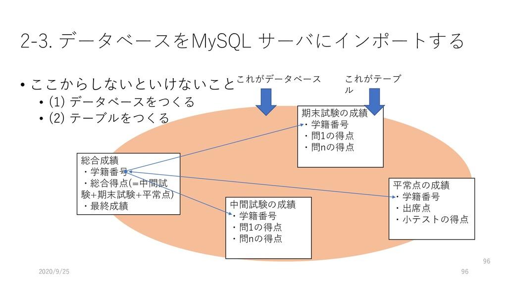 2-3. データベースをMySQL サーバにインポートする • ここからしないといけないこと ...