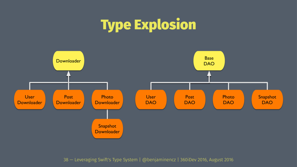 Type Explosion 38 — Leveraging Swift's Type Sys...