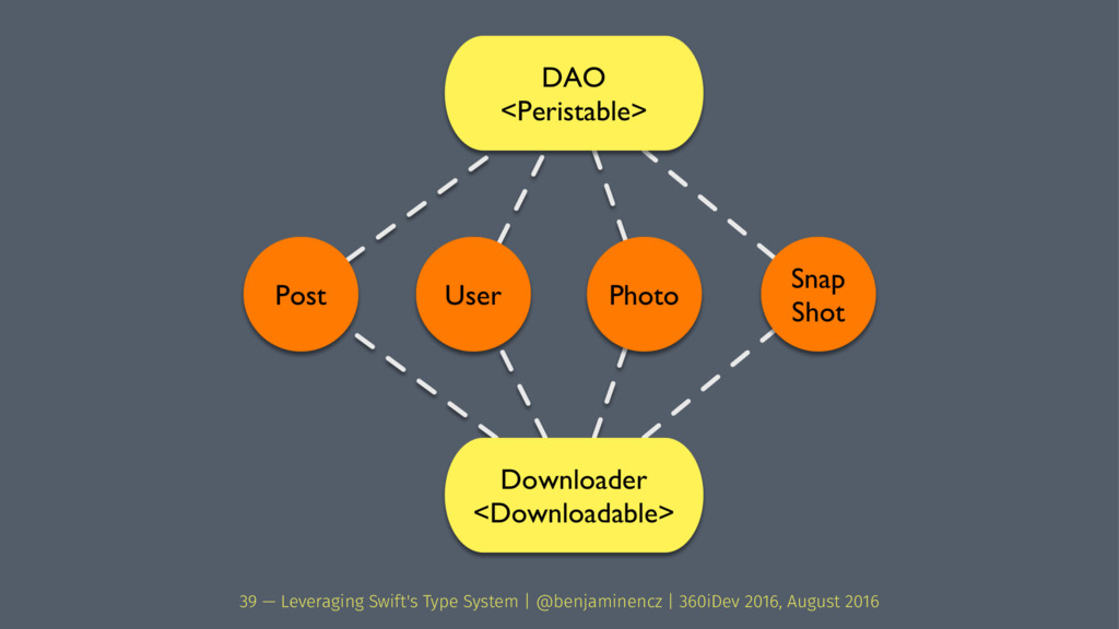39 — Leveraging Swift's Type System | @benjamin...