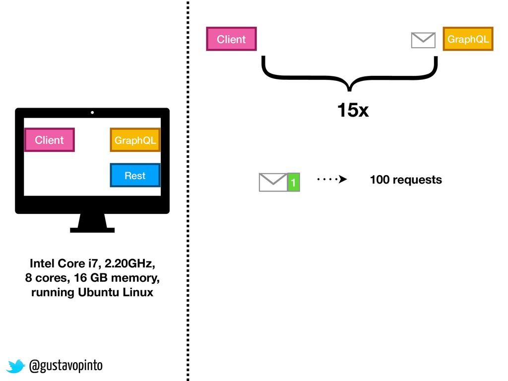 GraphQL Client Rest GraphQL 1 2 3 100 requests ...