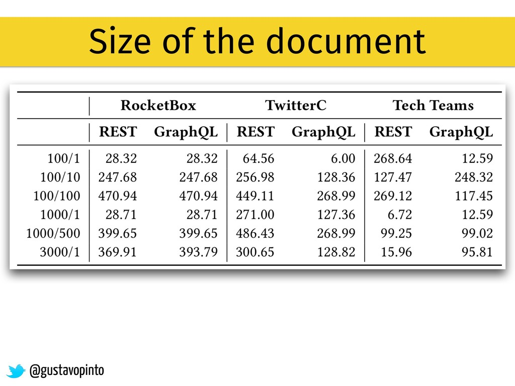 Size of the document @gustavopinto