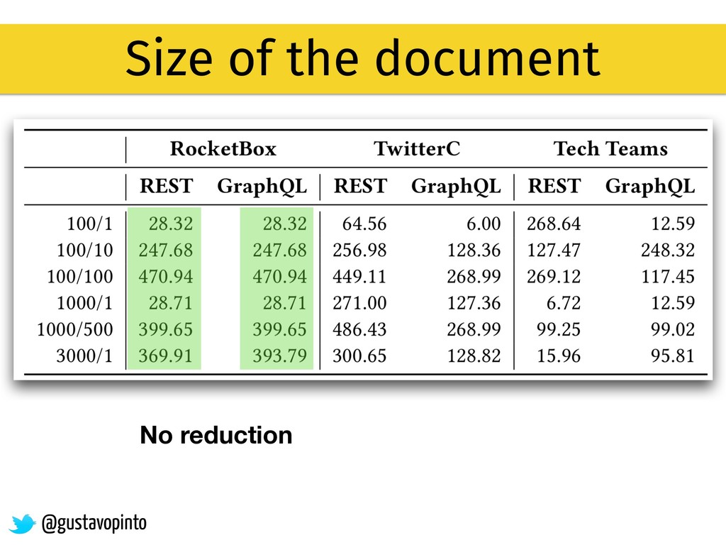 Size of the document No reduction @gustavopinto