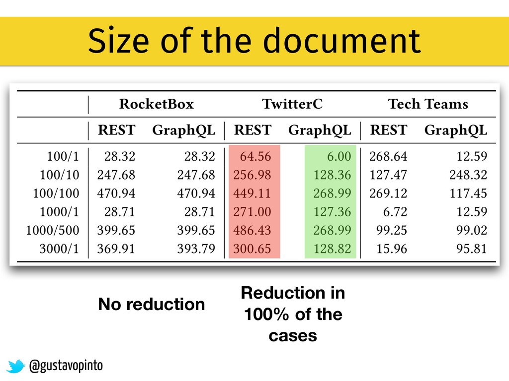 Size of the document No reduction Reduction in ...