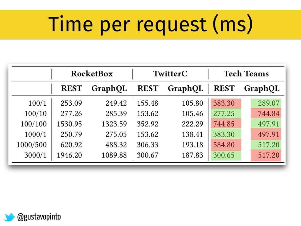 Time per request (ms) @gustavopinto