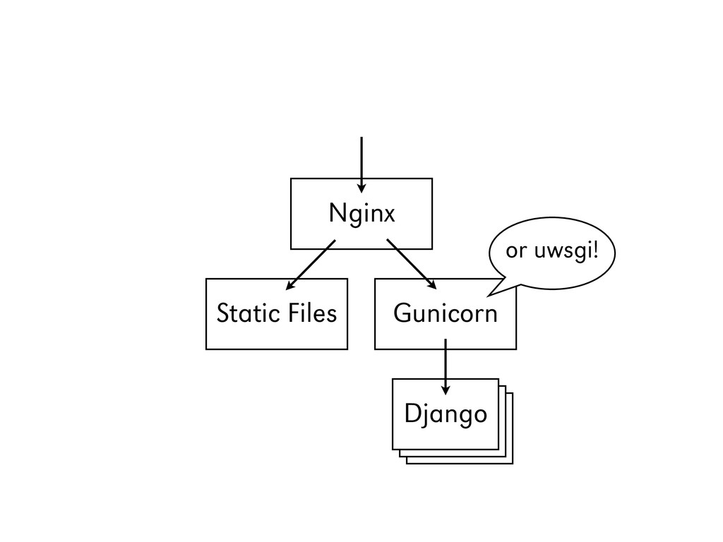 Django Django Nginx Static Files Gunicorn Djang...