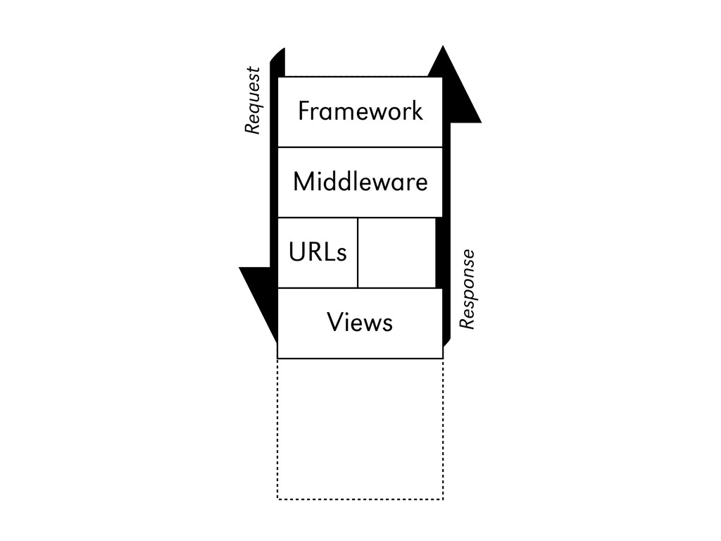 Django Framework Middleware URLs Views Request ...