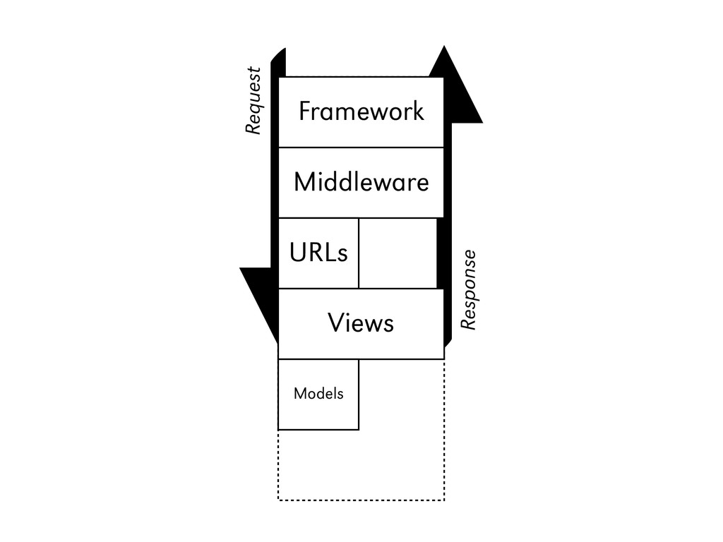 Django Framework Middleware URLs Views Models R...
