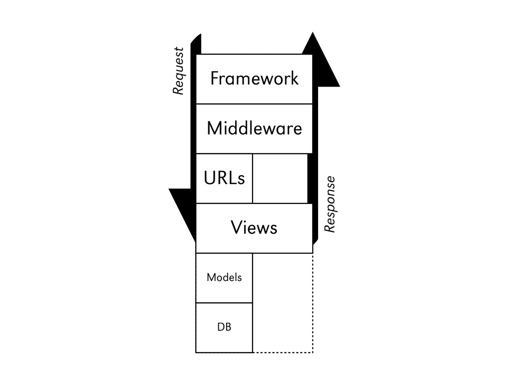 Django Framework Middleware URLs Views Models D...