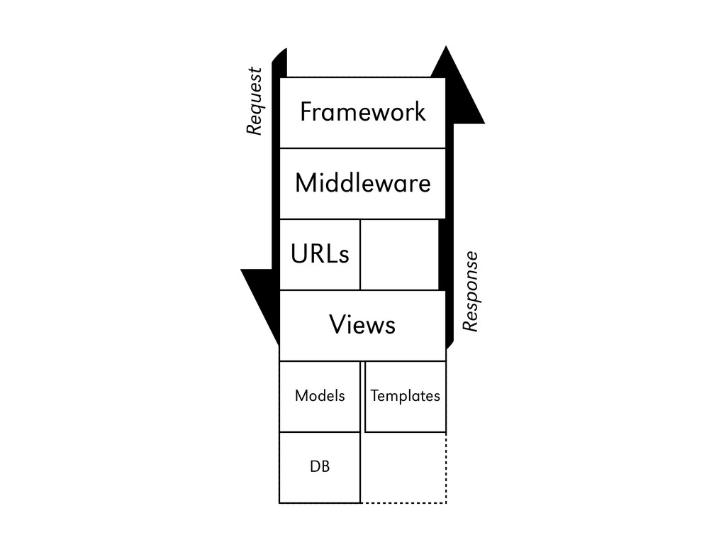 Django Framework Middleware URLs Views Models T...