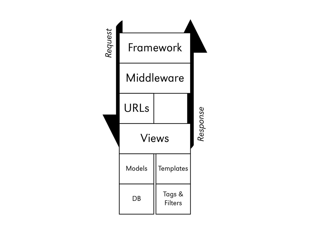 Framework Middleware URLs Views Models Template...