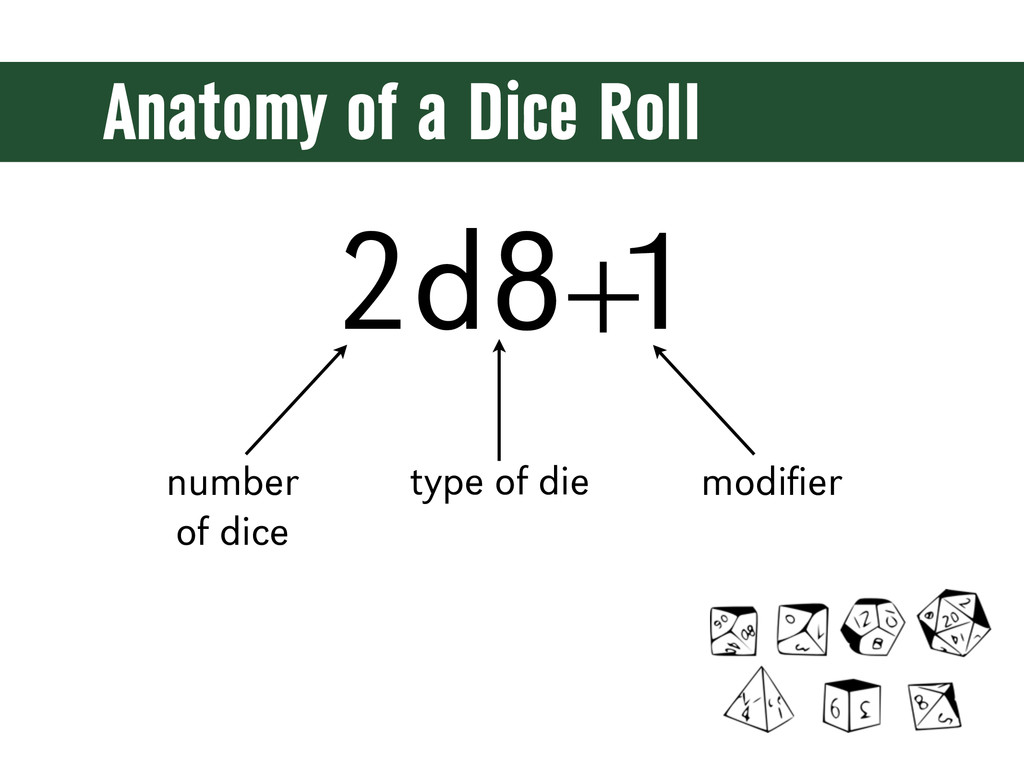 Anatomy of a Dice Roll 2d8+ 1 type of die numbe...