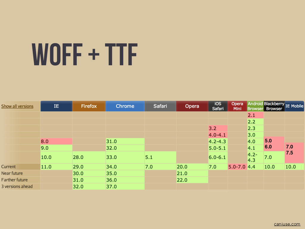 Woff + TTF caniuse.com 5.0! 6.0 7.0! 7.5!