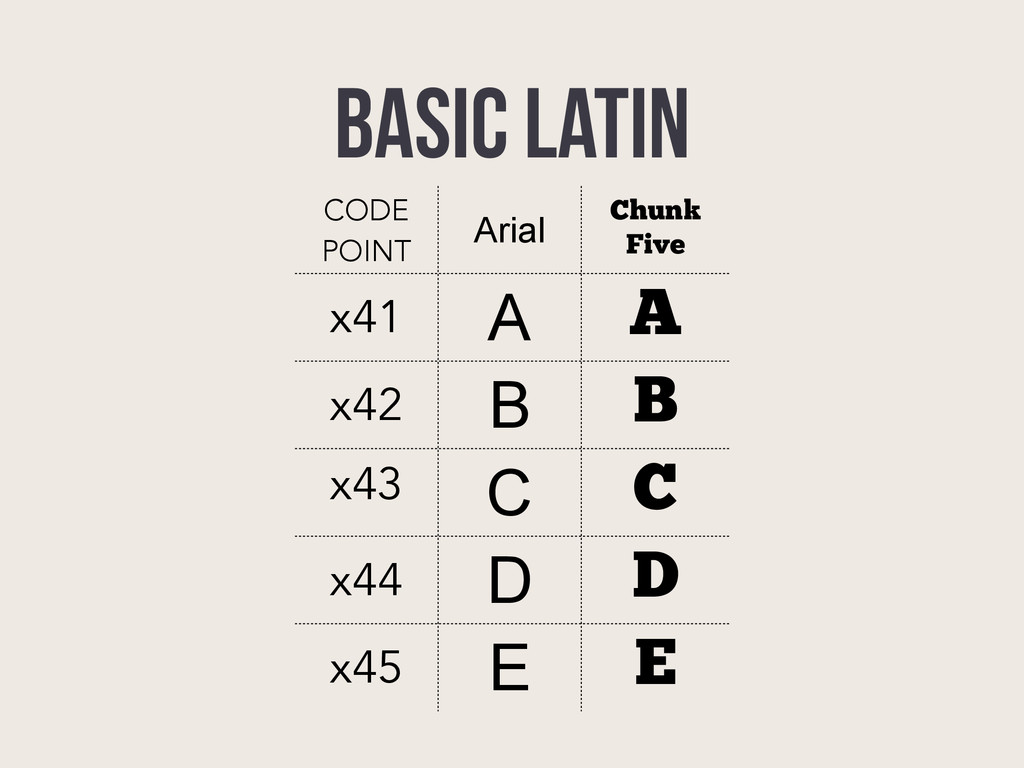 BASIC LATIN CODE POINT Arial Chunk Five x41 A A...