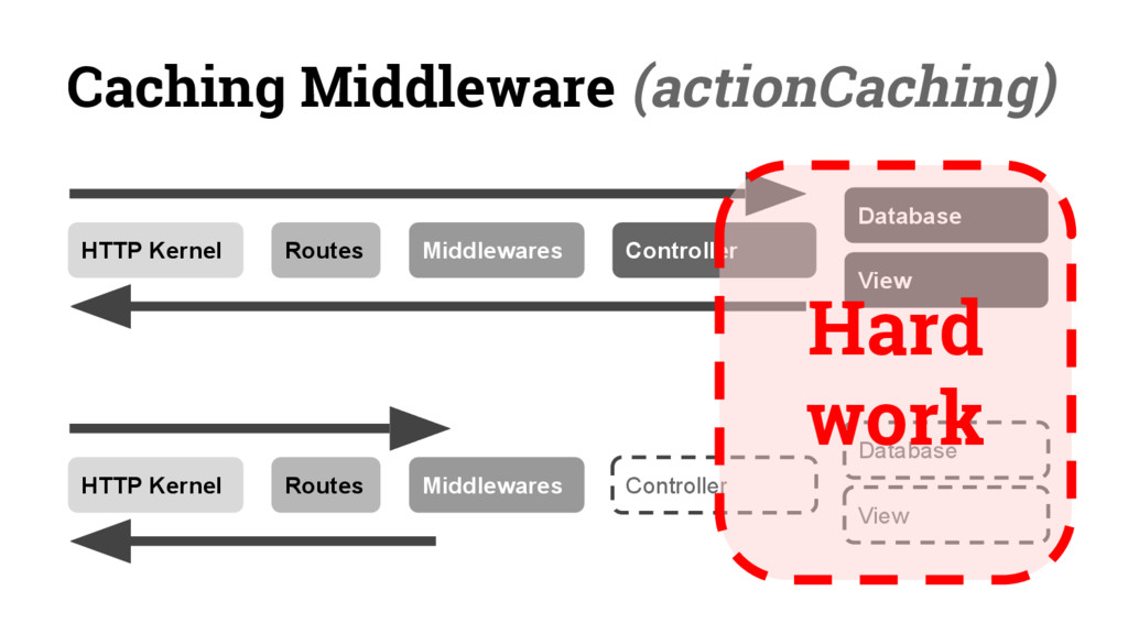 Caching Middleware (actionCaching) HTTP Kernel ...
