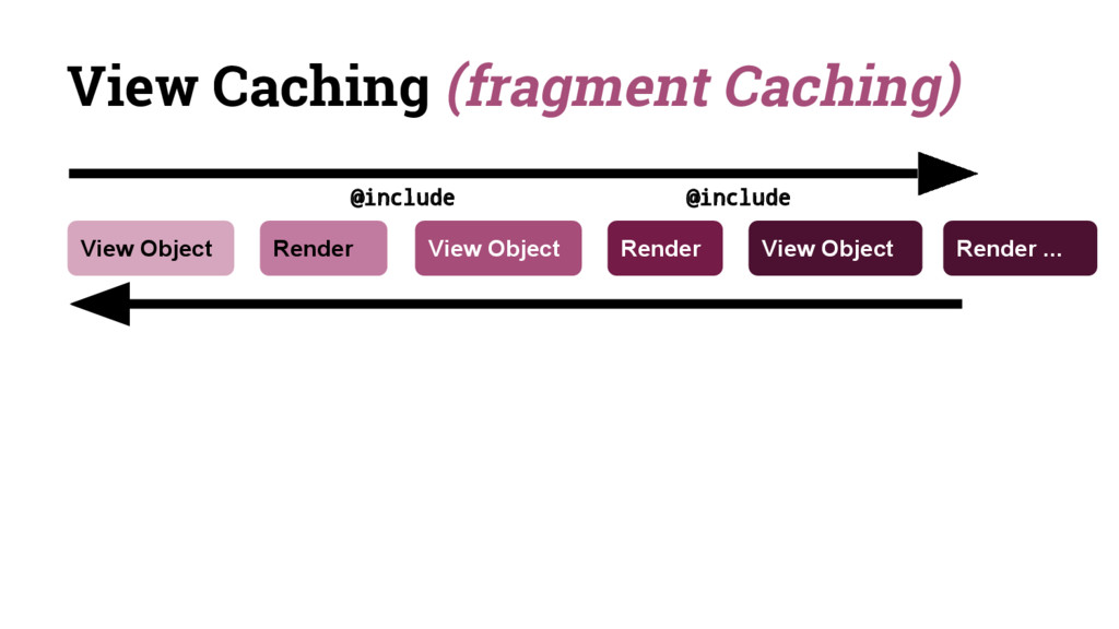View Caching (fragment Caching) View Object Vie...