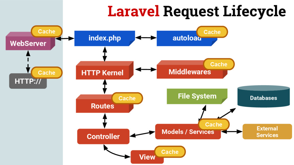 Laravel Request Lifecycle HTTP:// WebServer HTT...