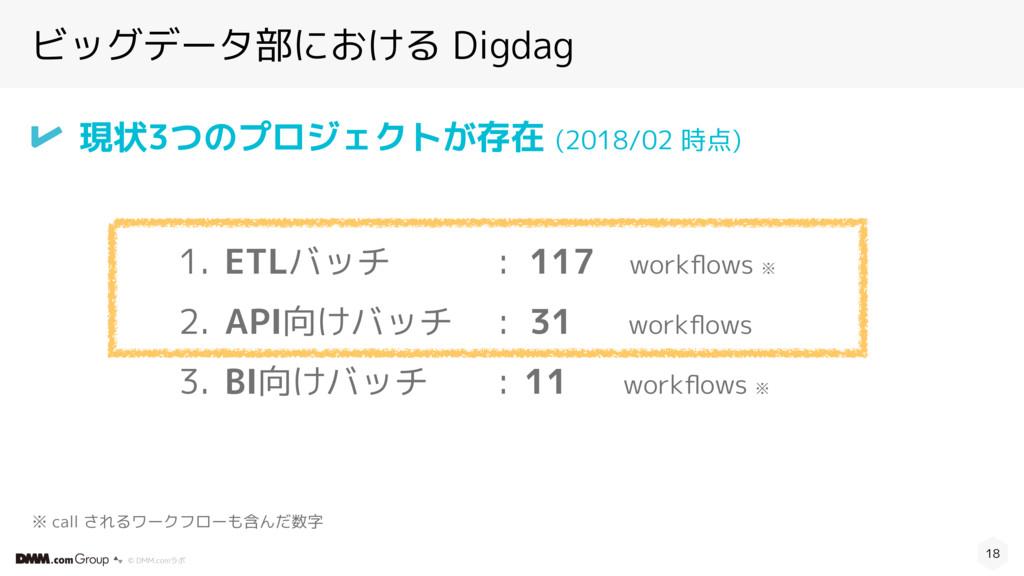 © DMM.comラボ 18 1. ETLバッチ 2. API向けバッチ  3. BI向けバッ...