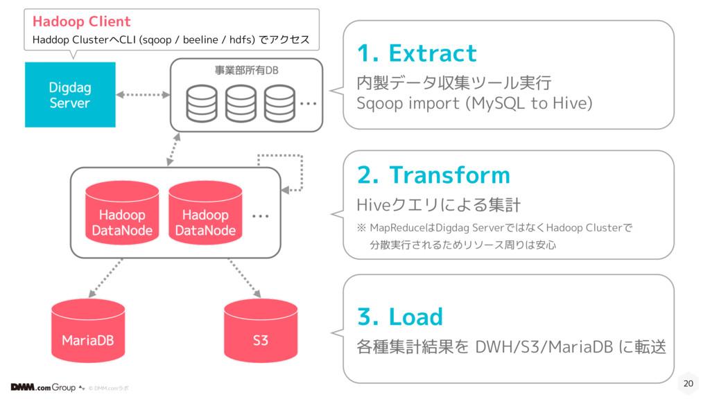 © DMM.comラボ 20 1. Extract 内製データ収集ツール実行 Sqoop im...