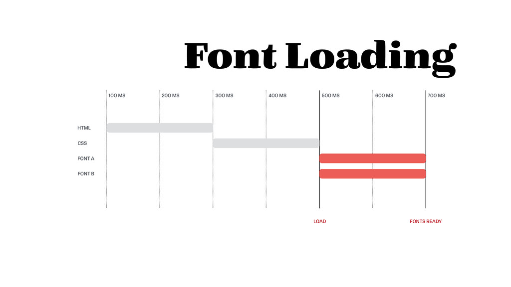 Font Loading HTML CSS 100 MS 200 MS 300 MS 400 ...