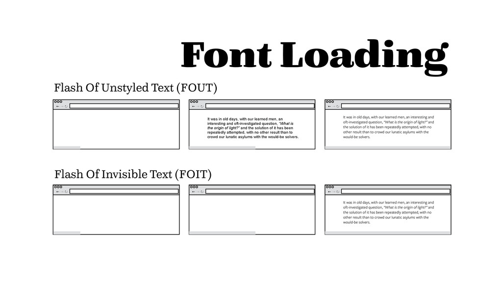 Font Loading Flash Of Unstyled Text (FOUT) Flas...