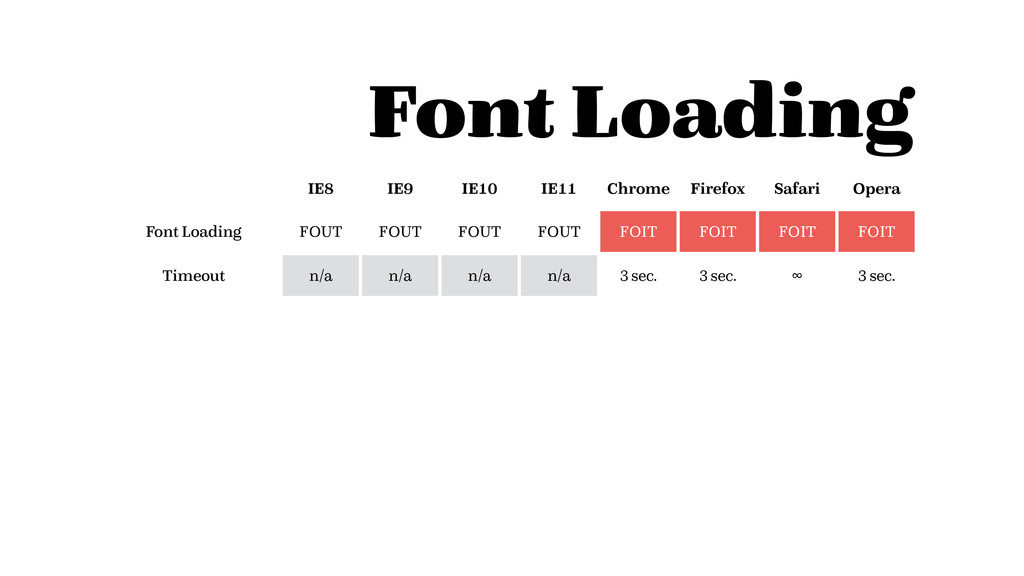 Font Loading IE8 IE9 IE10 IE11 Chrome Firefox S...