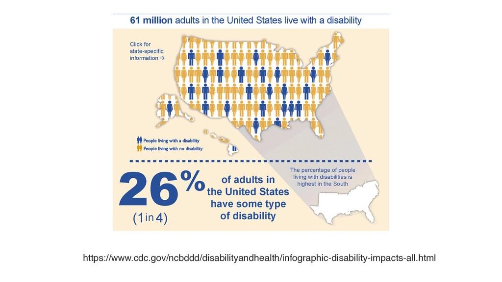 https://www.cdc.gov/ncbddd/disabilityandhealth/...