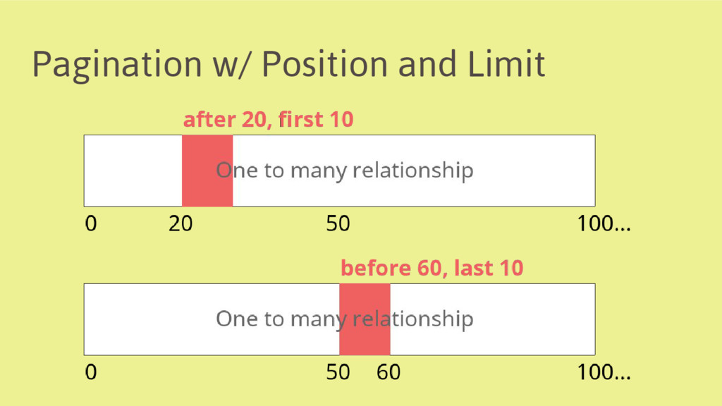 Pagination w/ Position and Limit