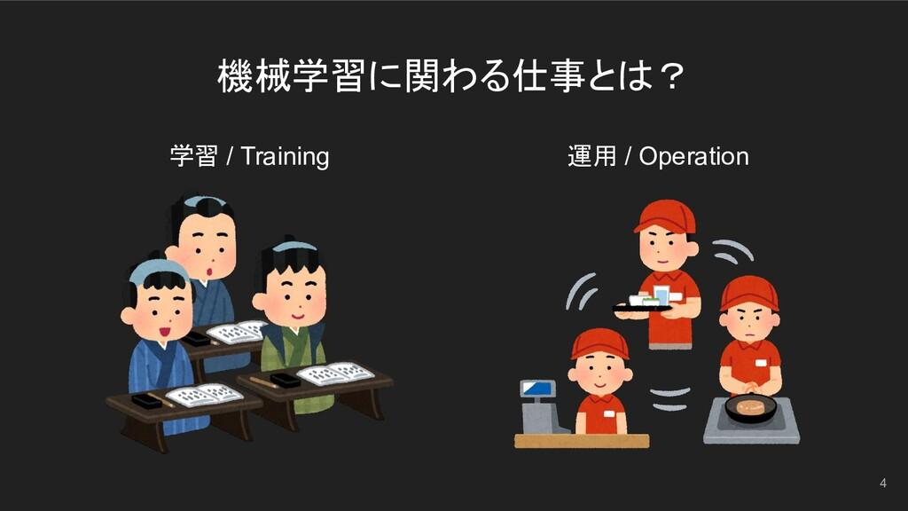 機械学習に関わる仕事とは? 4 学習 / Training 運用 / Operation