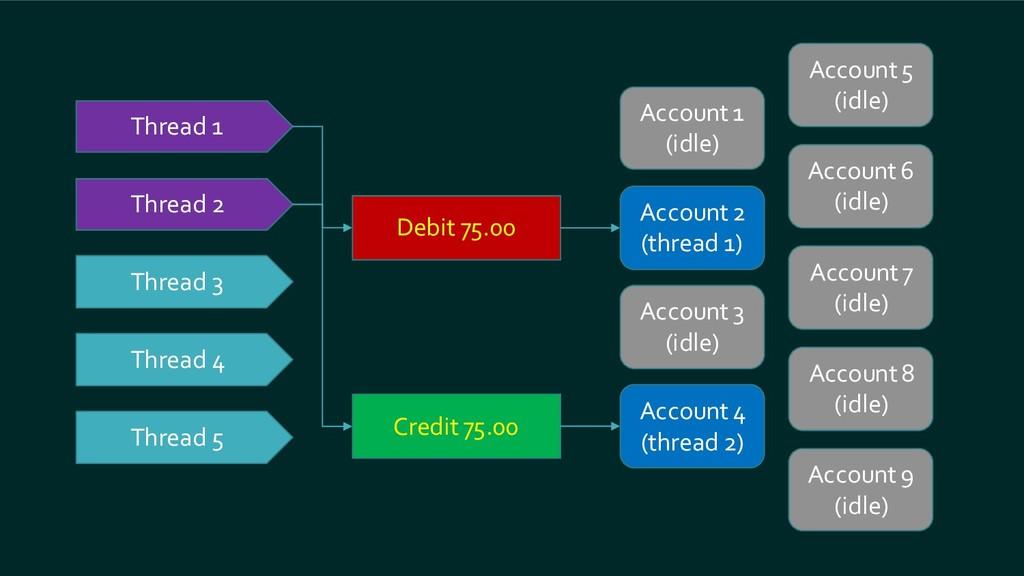 Account 1 (idle) Thread 1 Account 6 (idle) Acco...
