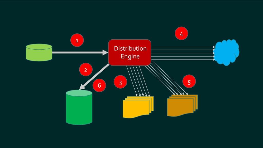 Distribution Engine 1 2 3 4 5 6