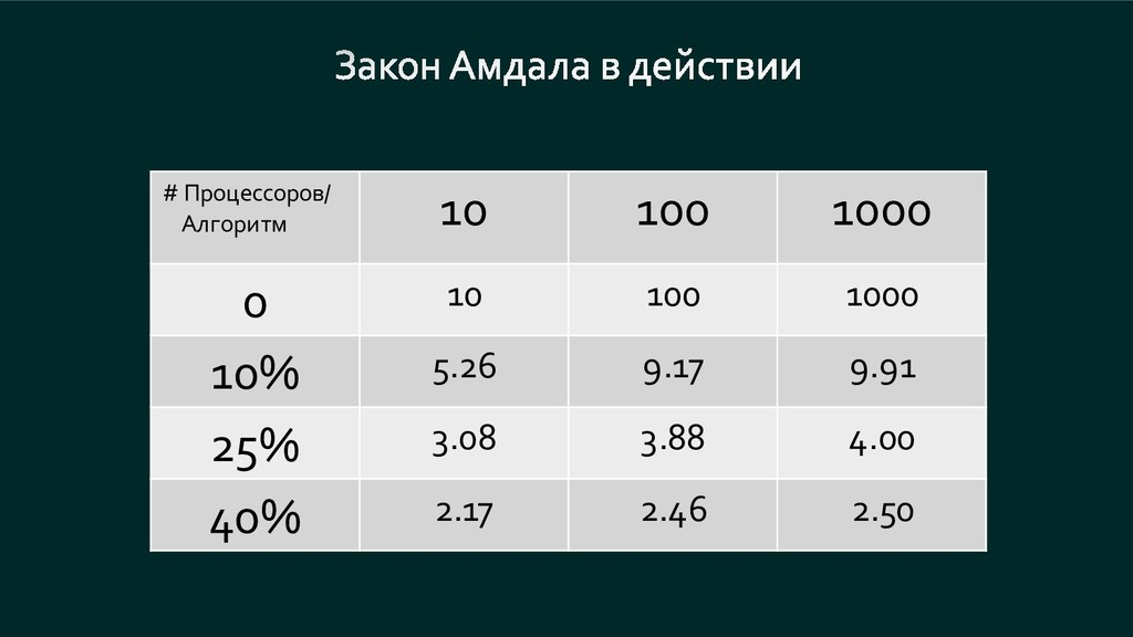 # Процессоров/ Алгоритм 10 100 1000 0 10 100 10...