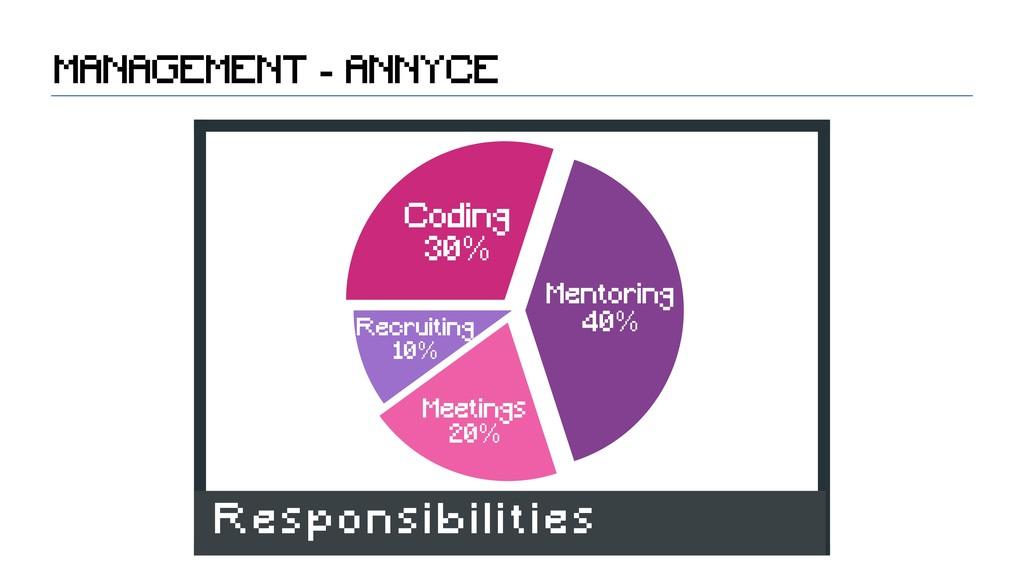 Recruiting 10% Meetings 20% Mentoring 40% Codin...
