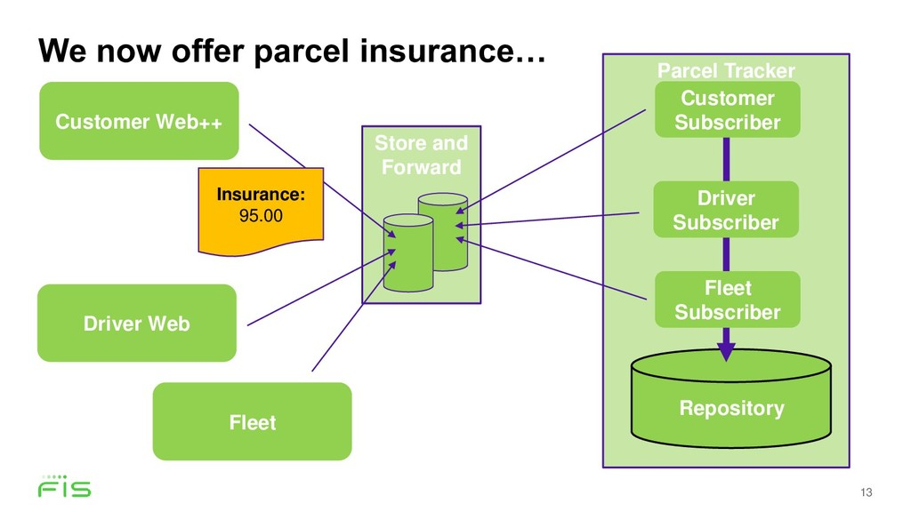 We now offer parcel insurance… 13 Store and For...