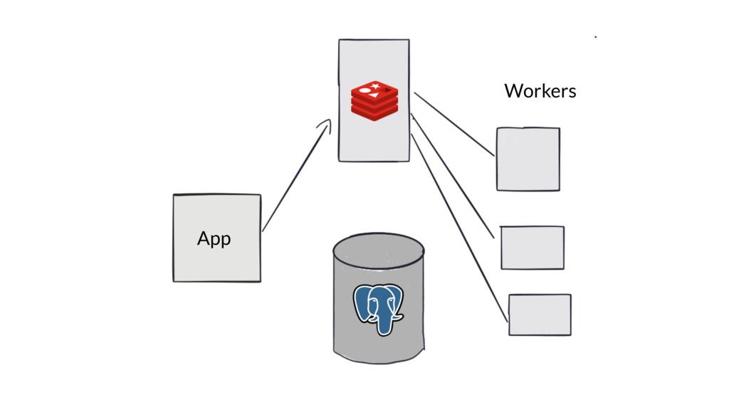Workers App