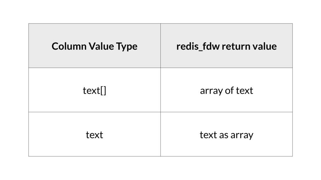 Column Value Type redis_fdw return value text[]...
