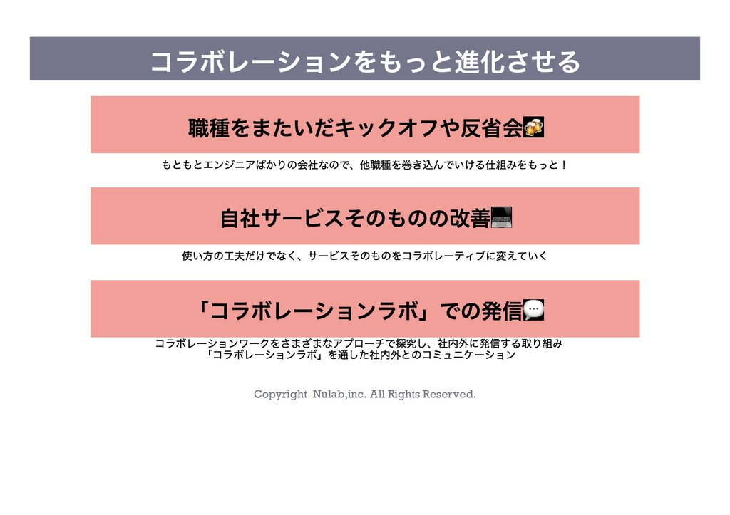 Copyright Nulab,inc. All Rights Reserved. コラボレー...