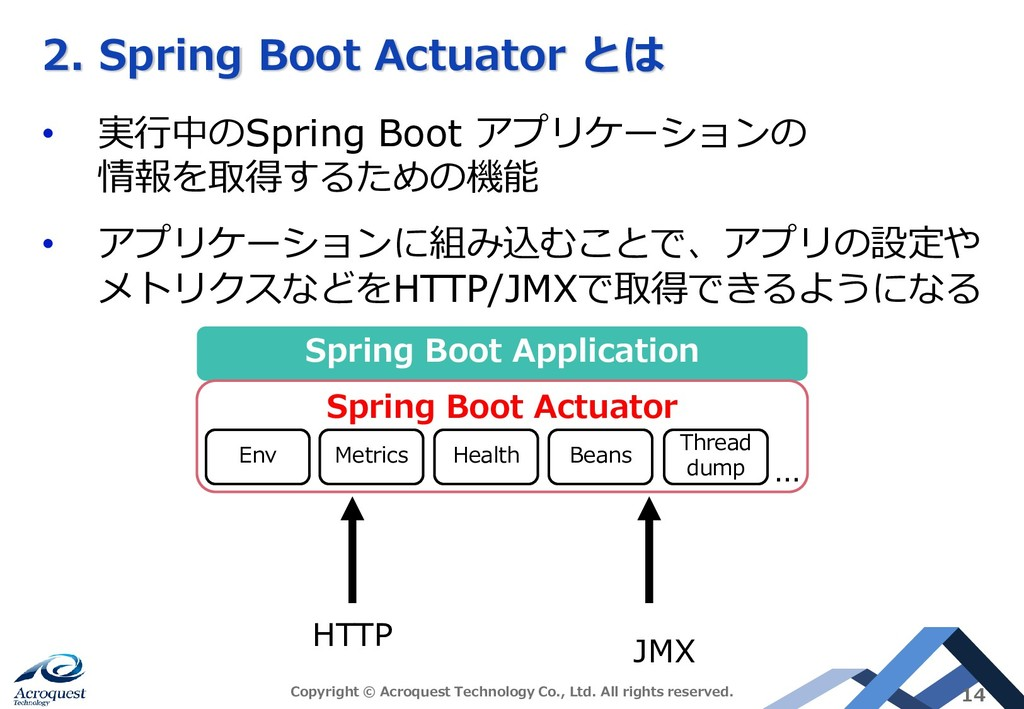 2. Spring Boot Actuator とは • 実行中のSpring Boot アプ...