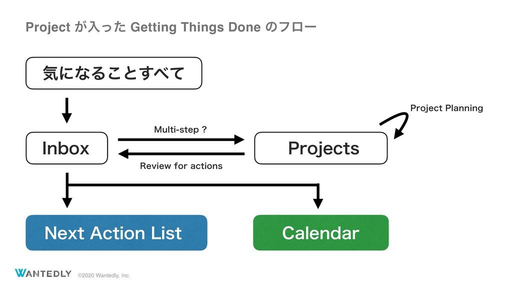 ©2020 Wantedly, Inc. Project ͕ೖͬͨ Getting Thing...