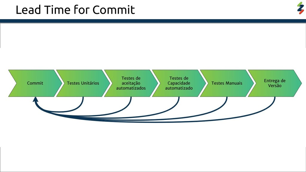 Lead Time for Commit