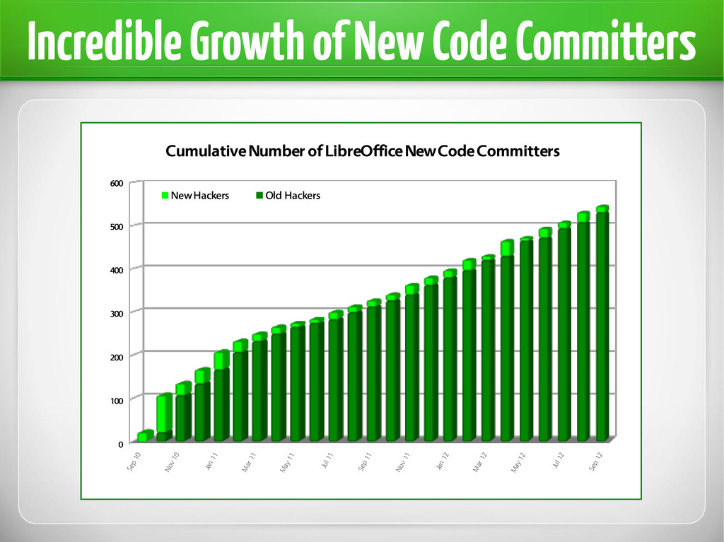 Incredible Growth of New Code Committers Sep 10...