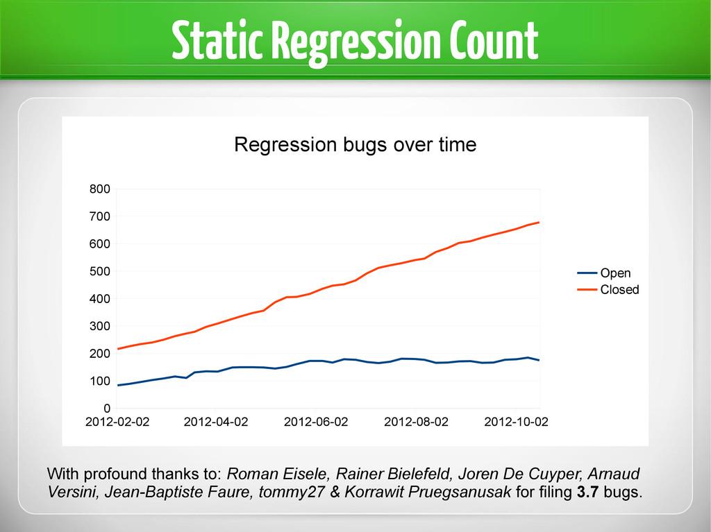 Static Regression Count 2012-02-02 2012-04-02 2...