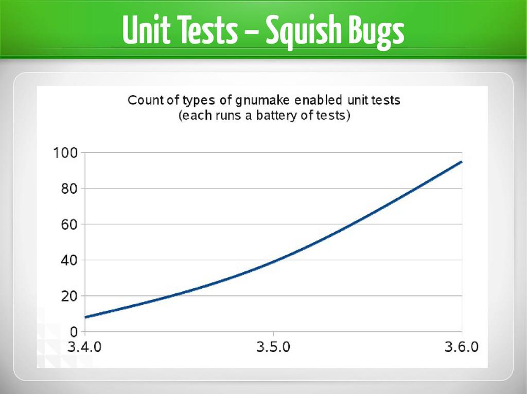 Unit Tests – Squish Bugs
