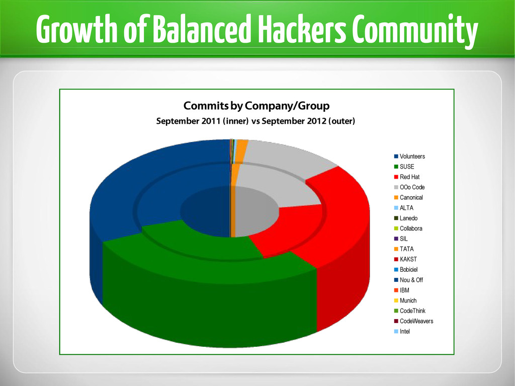 Growth of Balanced Hackers Community Commits by...