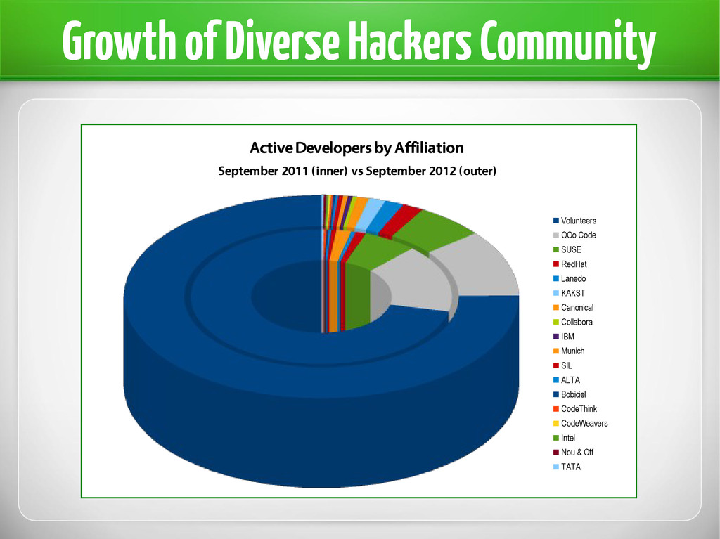 Growth of Diverse Hackers Community Active Deve...