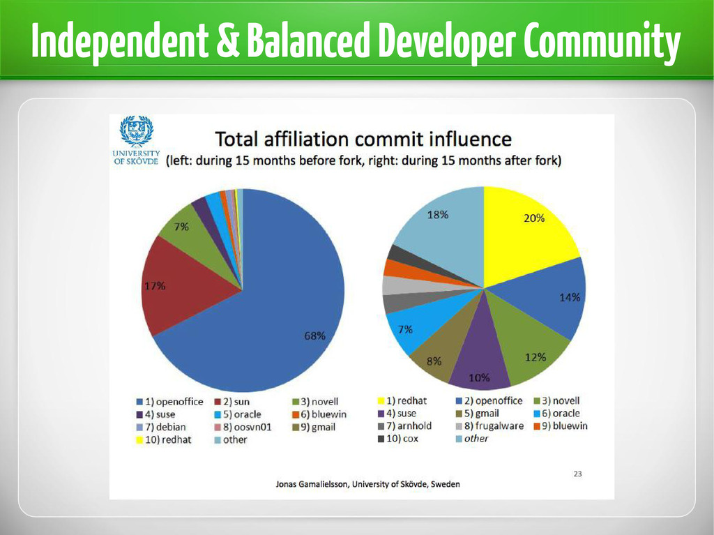 Independent & Balanced Developer Community