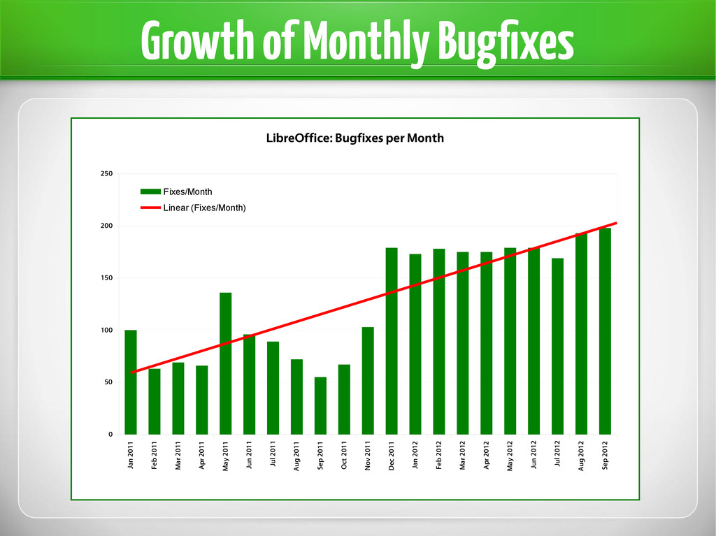 Growth of Monthly Bugfixes Jan 2011 Feb 2011 Ma...