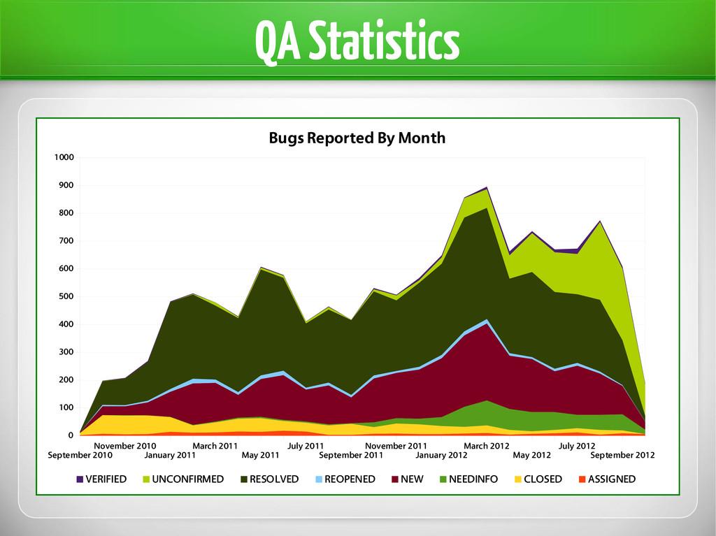 QA Statistics September 2010 November 2010 Janu...